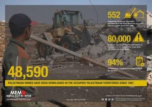 48590 منزلا فلسطينيا تم هدمها على يد قوات الاحتلال الإسرائيلي منذ عام 1967